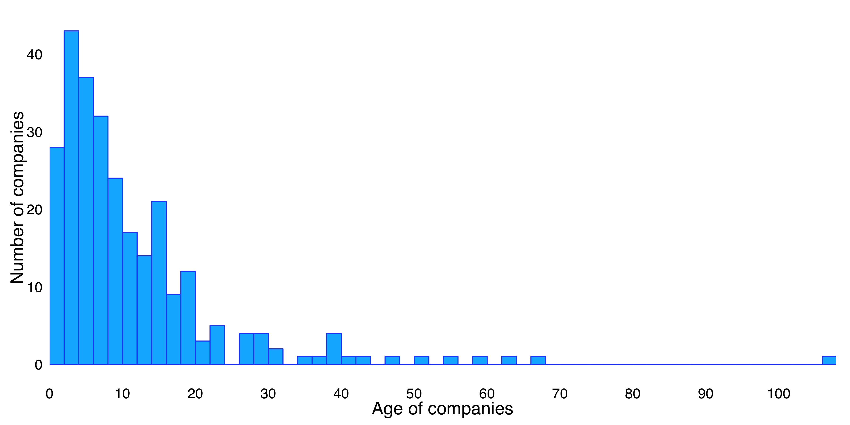 research open data means business open data institute figure 1 3 distribution age of 270 uk open data companies by age since incorporation date